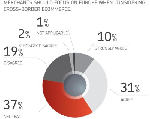 Cross-border ecommerce in Europe