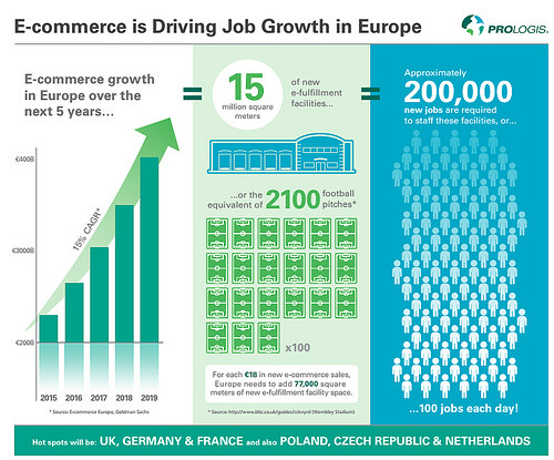 Ecommerce in Europe will create 200,000 new jobs thanks to e-fulfilment