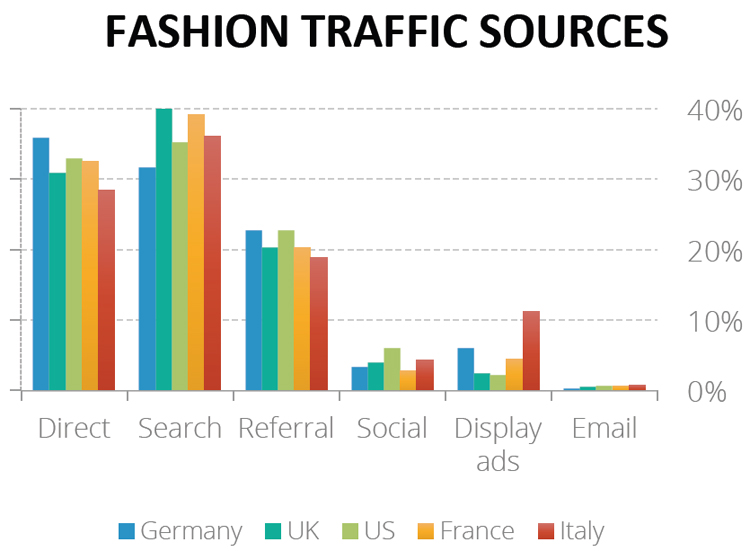 Fashion traffic sources