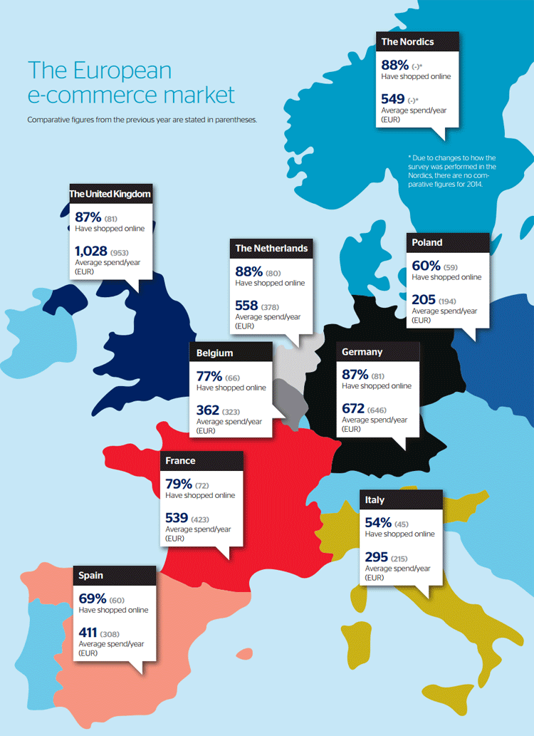 An overview of online spending in Europe
