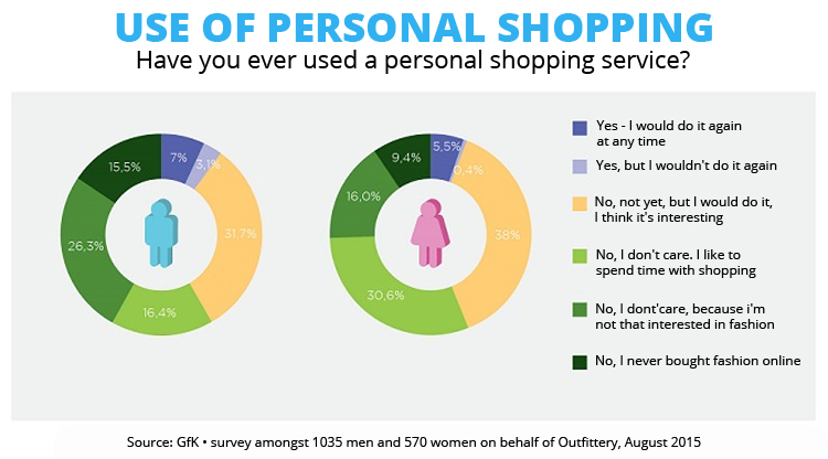 Personal (curated) shopping service