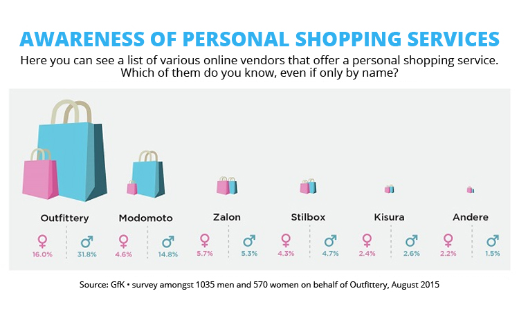 Awareness of personal (curated) shopping services