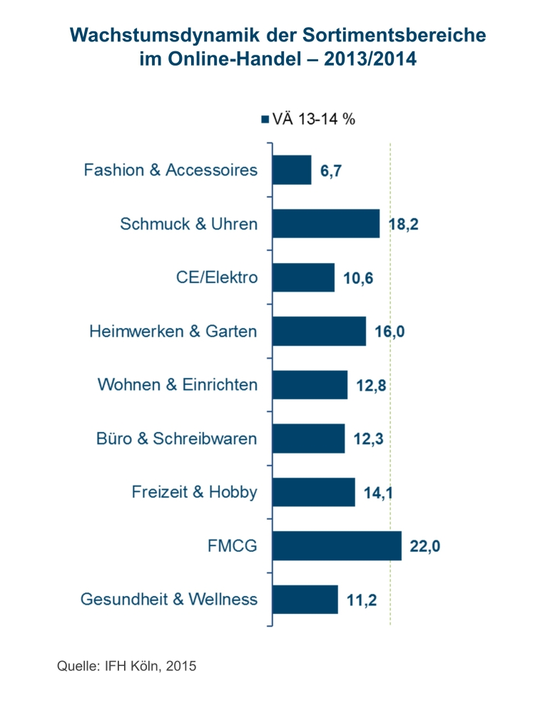 Ecommerce categories in Germany 2015