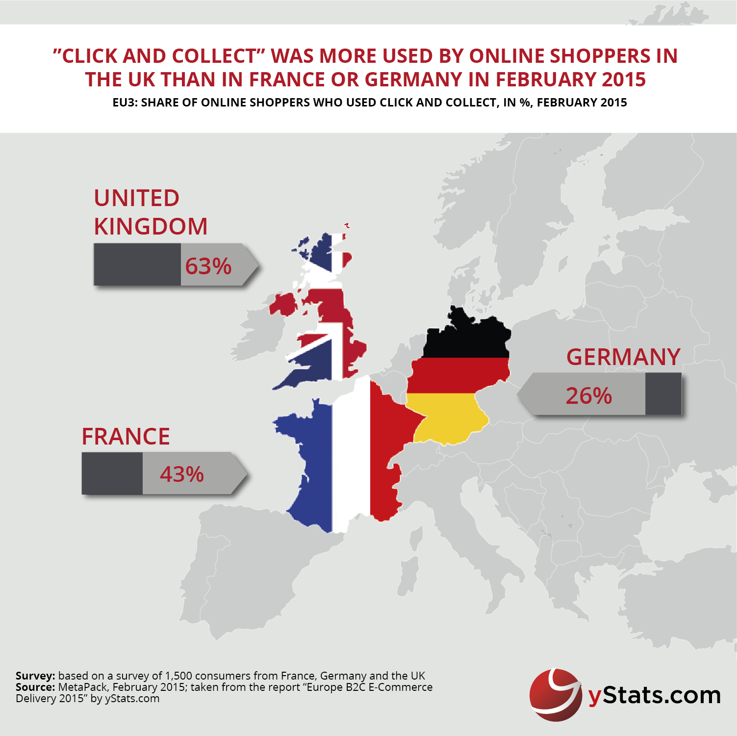 Click and collect in Europe