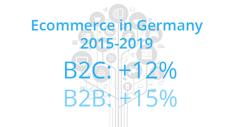 'Ecommerce in Germany will grow by 12% per year by 2019'