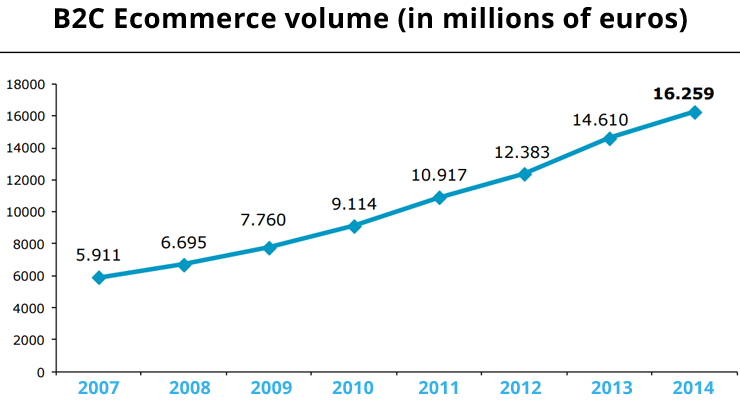 Growth of ecommerce in Spain
