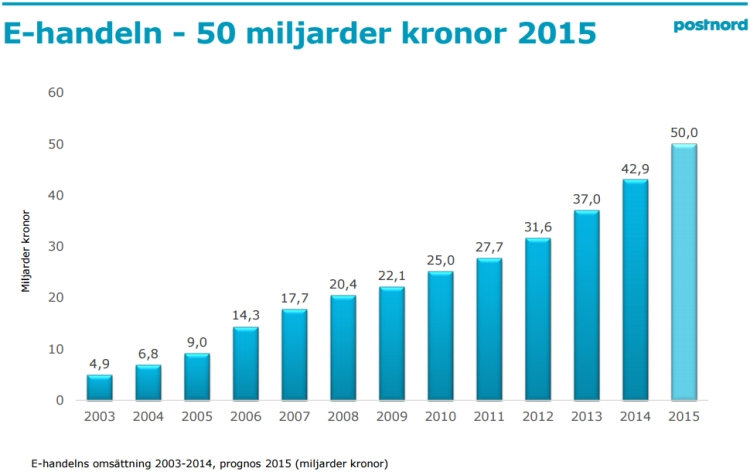 The development of the Swedish ecommerce industry.