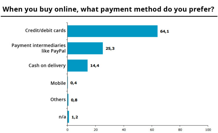 Popular payment methods in Spain