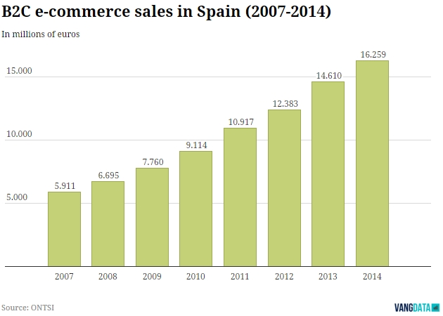 B2C Ecommerce sales in Spain 2007-2014