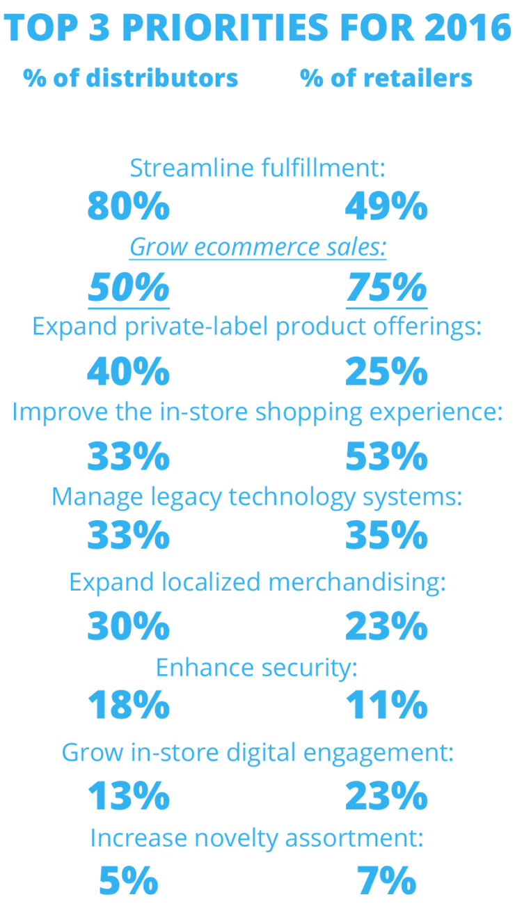Priorities for retailers and distributors for 2016
