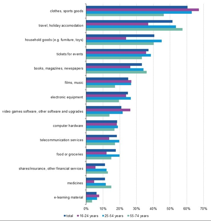 product_categories_europe_2015