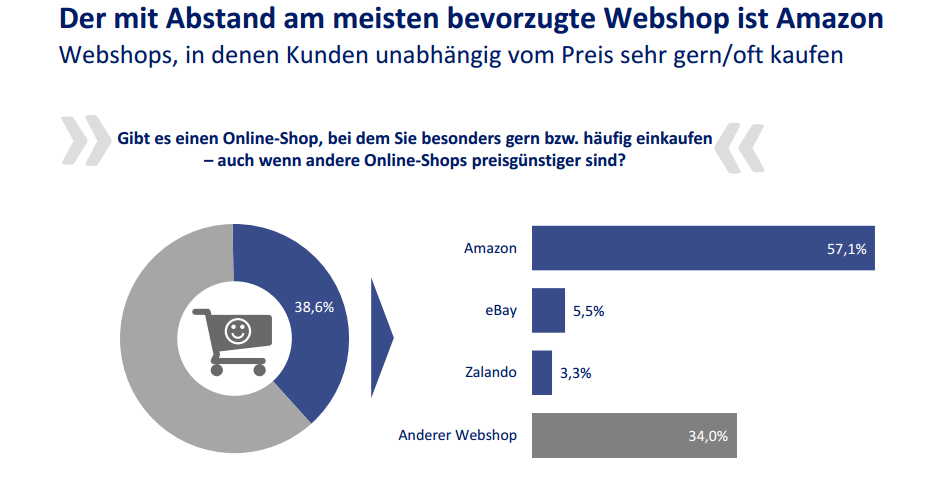 Amazon is popular