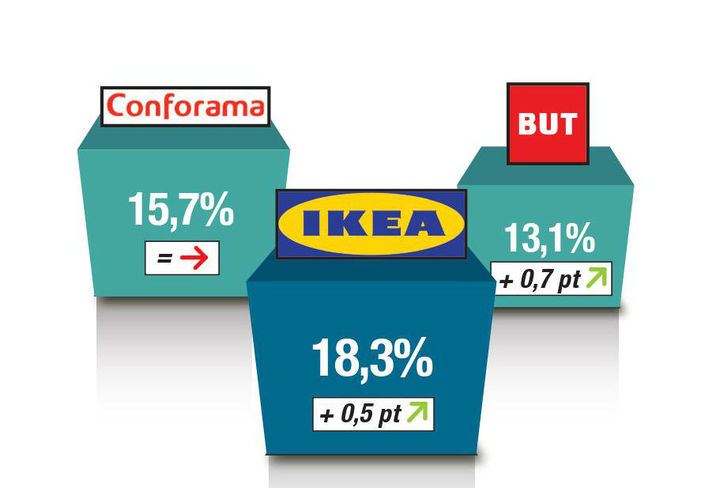 Conforama, Ikea and But