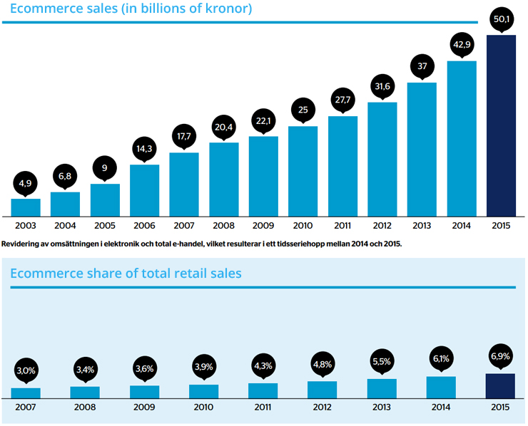 Ecommerce in Sweden - Growth 2015