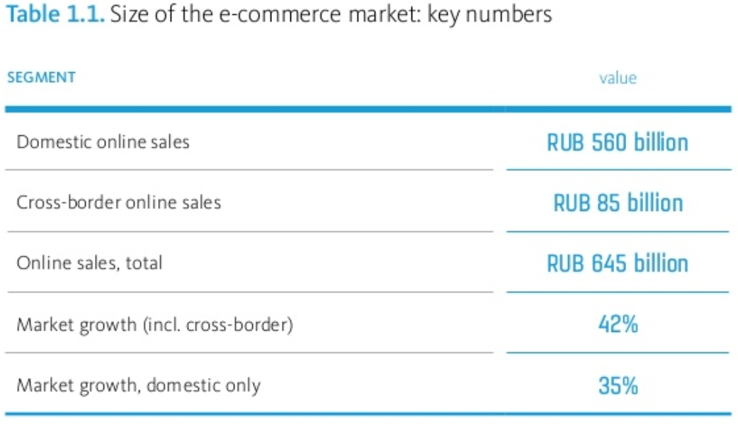 Growth of ecommerce in Russia