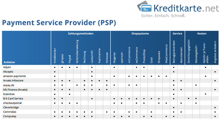 Overview of payment service providers in Germany