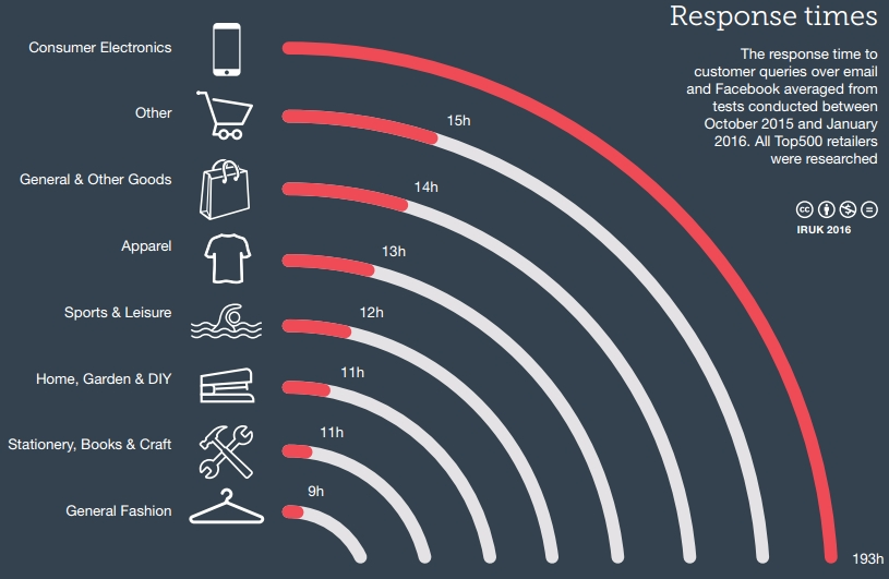 Response time of UK retailers