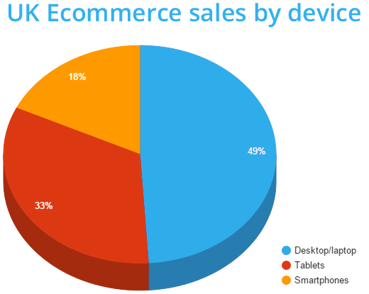 51% of ecommerce in the UK happened via mobile
