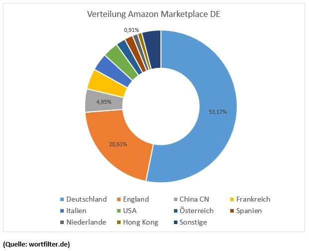 Amazon Germany marketplace