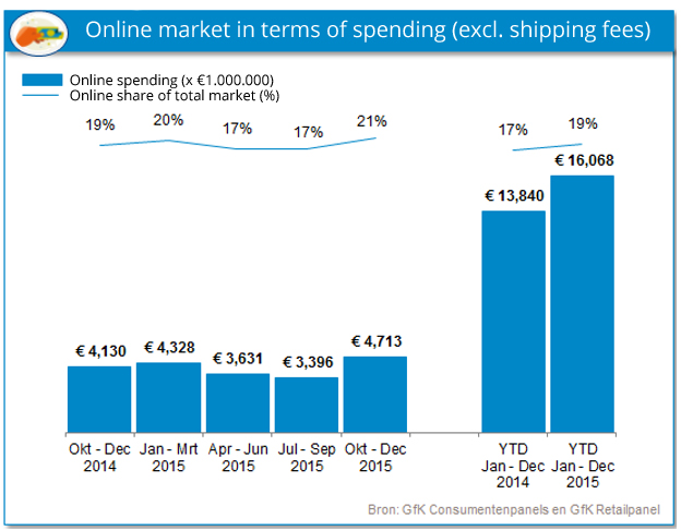 Ecommerce statistics from the Netherlands 2015