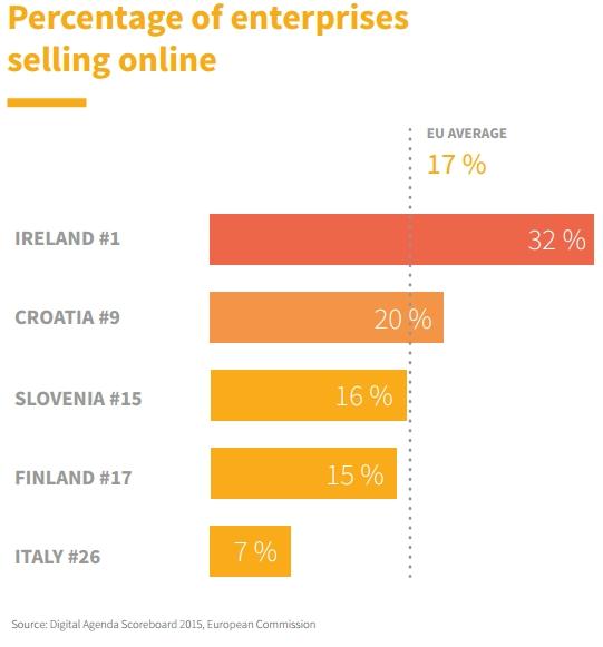 Share of enterprises selling online