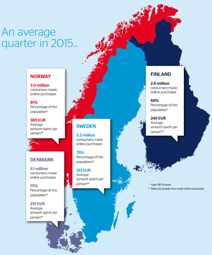 Ecommerce statistics in the Nordics 2015