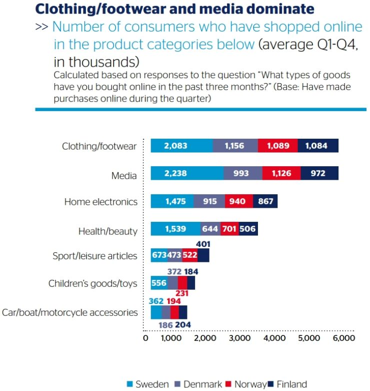 Popular product categories in the Nordics 2015