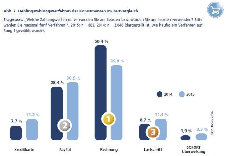 Preferred payment methods in Germany