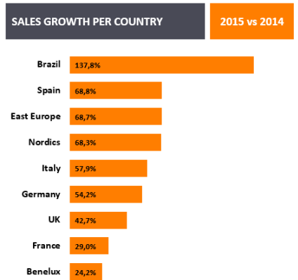 Sales growth per country