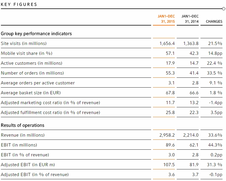 Zalando's key performance indicators for 2015