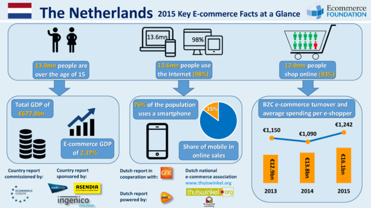 Ecommerce in the Netherlands 2015