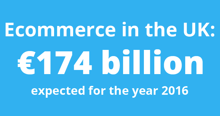 Ecommerce in the UK to reach €174 billion in 2016