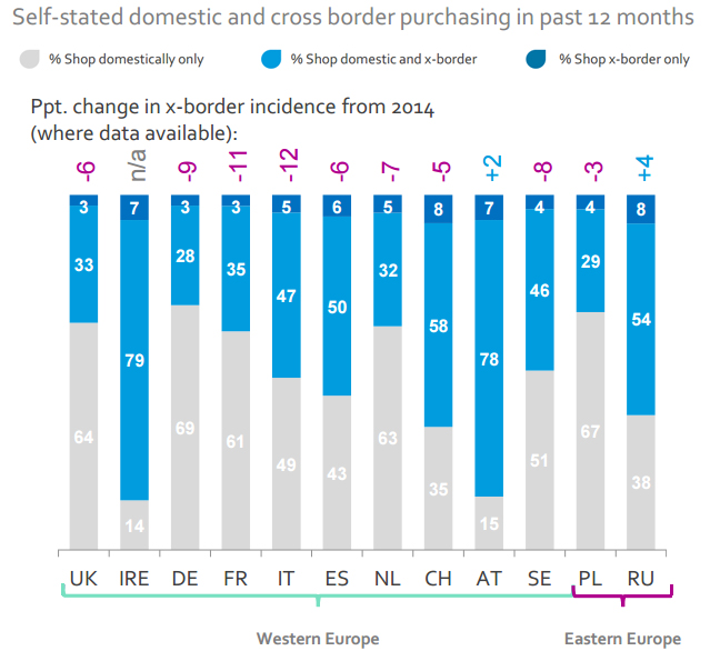 Cross-border ecommerce in Europe