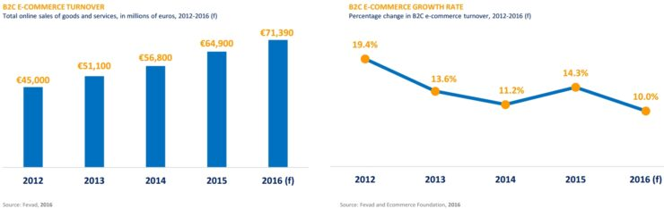 Ecommerce growth in France 2016