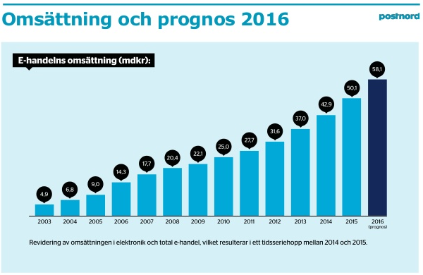 Ecommerce in Sweden forecast 2016