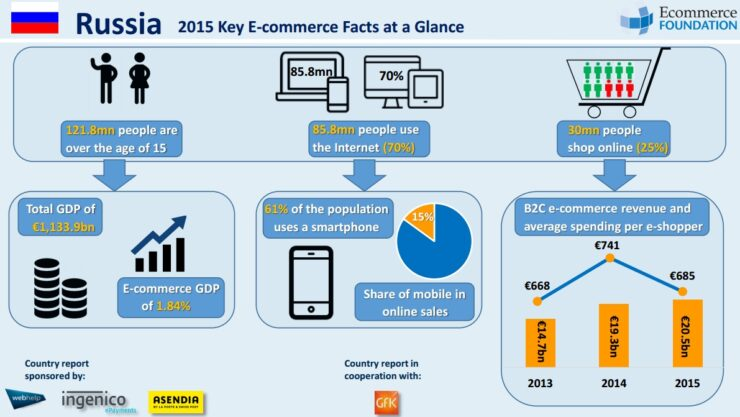Infographic ecommerce Russia 2015
