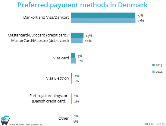 Preferred payment methods in Denmark