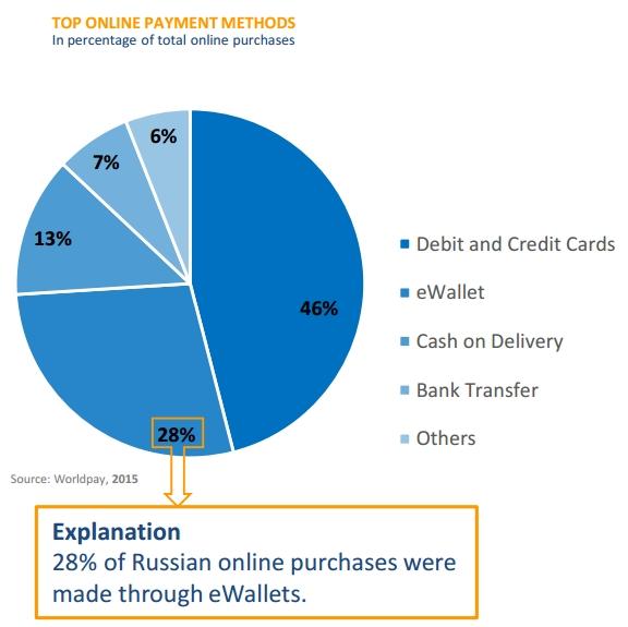 Popular payment methods in Russia