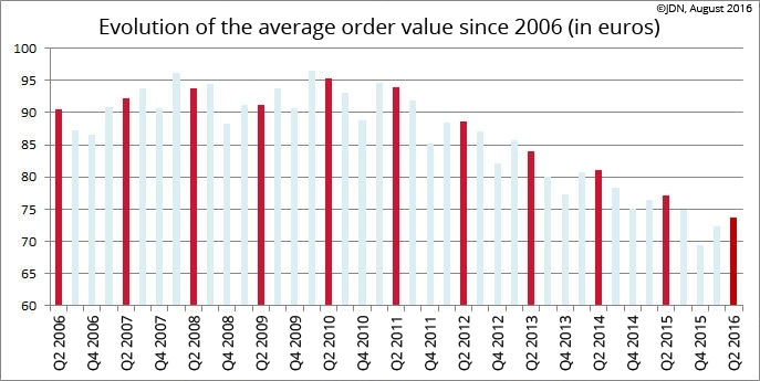 Average transaction value in France