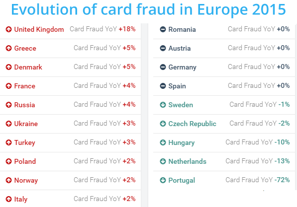Evolution of card fraud in Europe