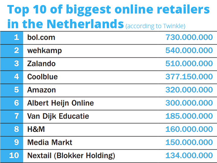 The biggest online retailer in the netherlands for Top ten online stores