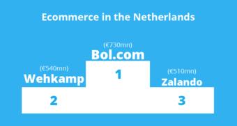 Top 3 biggest online retailers in the Netherlands