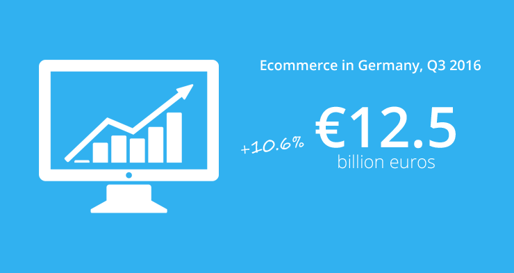 Ecommerce in Germany grew to €12.5 billion in third quarter