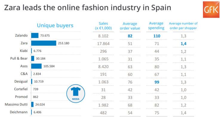 Zara in Spain