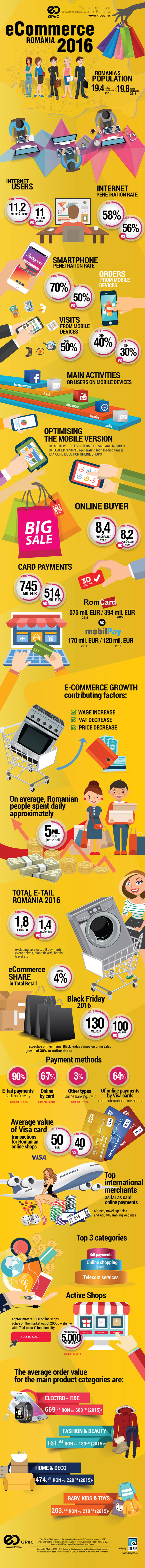 GPeC's infographic about ecommerce in Romania