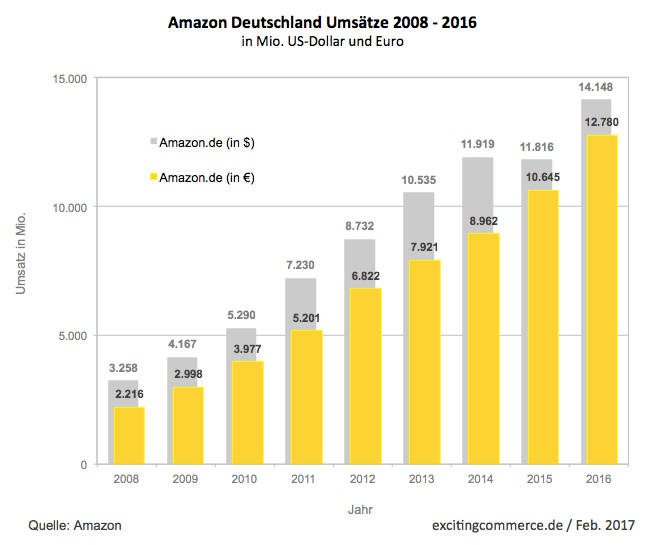 Growth of Amazon Germany