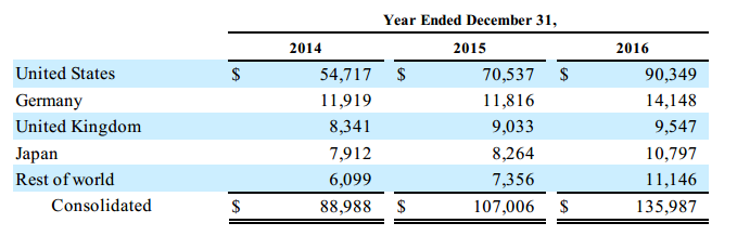 Amazon revenue market
