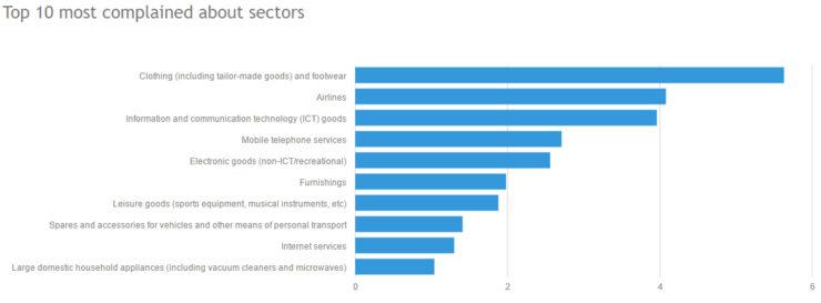 Complaints per sector