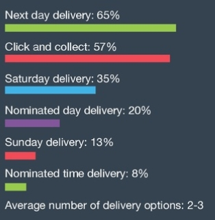 Delivery options of top online retailers UK