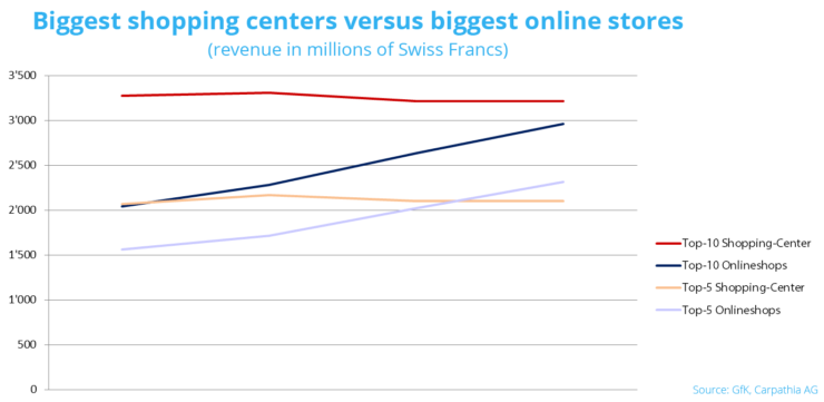 Shopping centers versus online stores in Switzerland